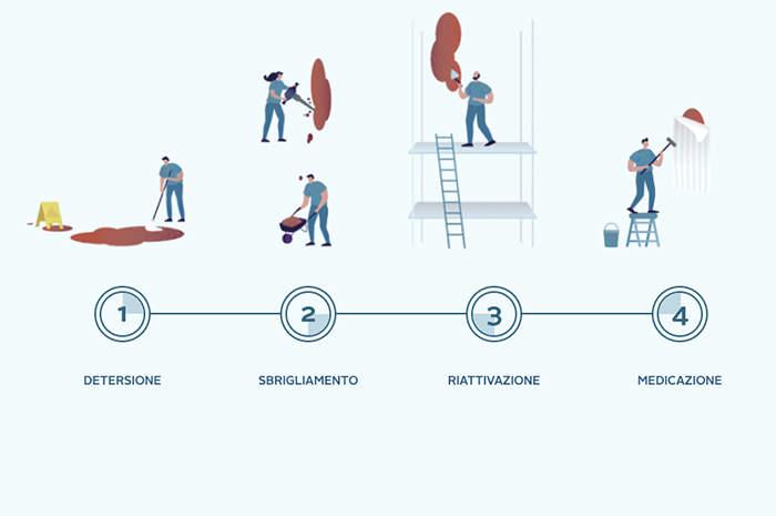 Approccio Wound Hygiene