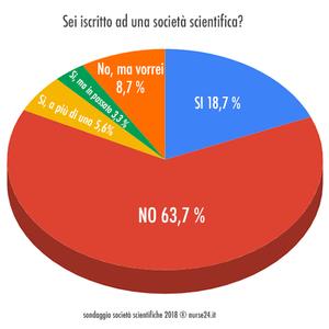 grafico: Sei iscritto ad una società scientifica?
