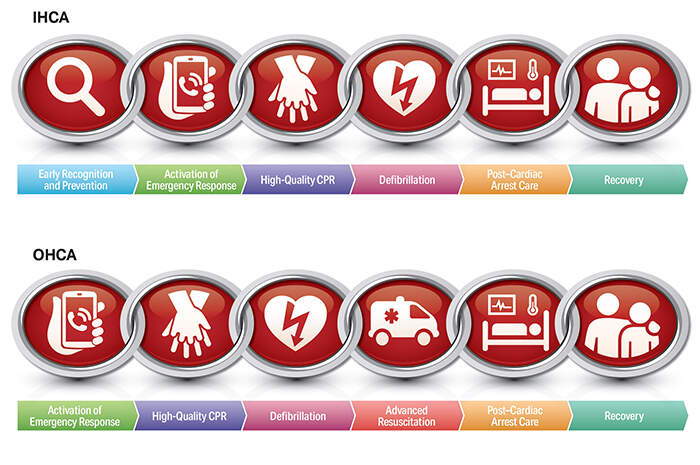 Aggiornamento linee guida AHA: RCP e assistenza cardiovascolare