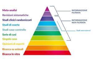 Una nuova piramide delle evidenze